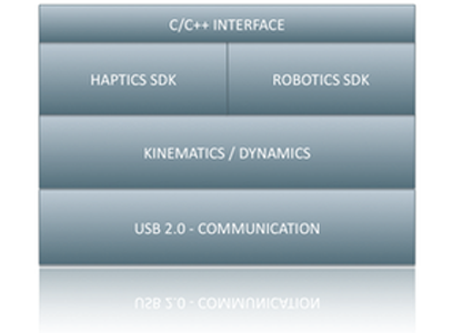Force Dimension Haptic SDK