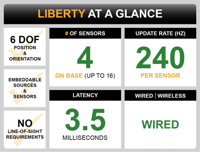 Polhemus LIBERTY Dashboard