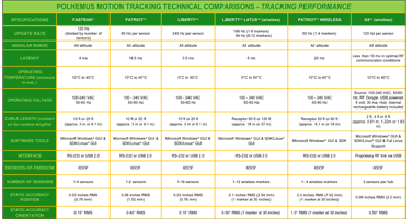 Polhemus Tracking Performance Comparison Chart